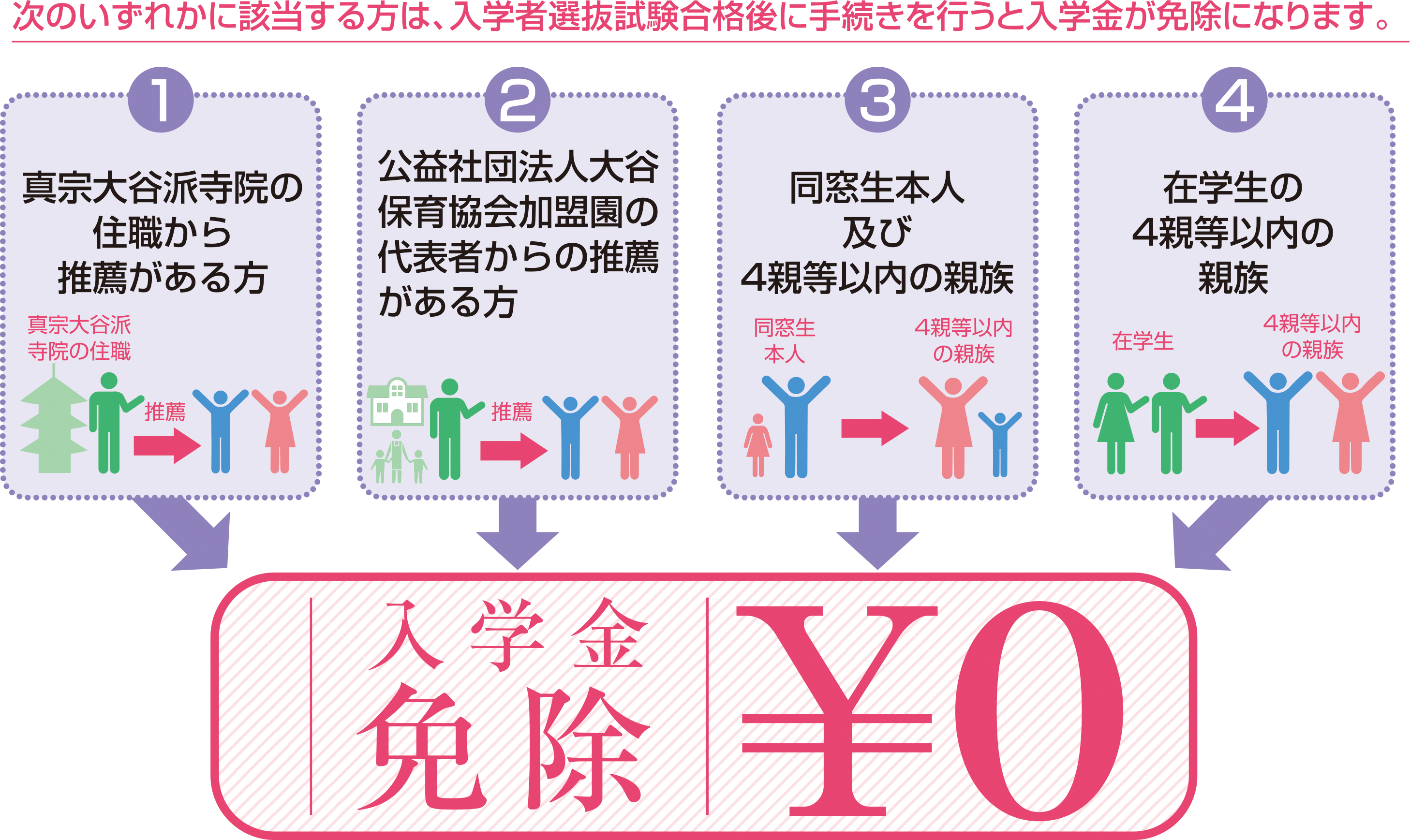 4つに該当する方は入学者選抜試験合格後に手続きを行うと入学金が免除になります