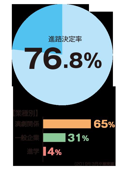 進路決定率76.8%、業種別演劇関係65%、一般企業31%、進学4%