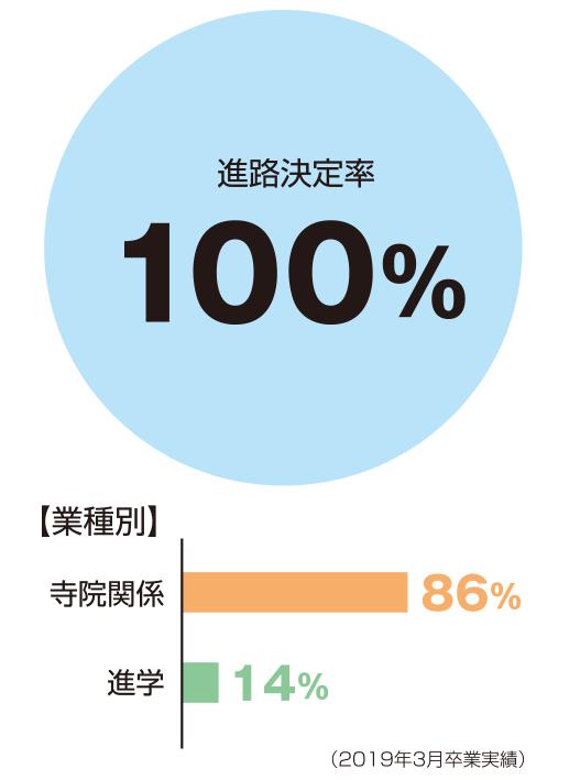 進路決定率100%、業種別:寺院関係86%、進学14%
