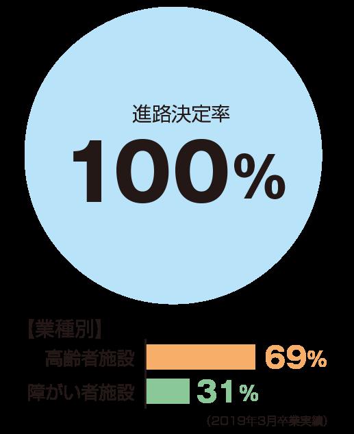 進路決定率100%、業種別:高齢者施設69%、障がい者施設31%