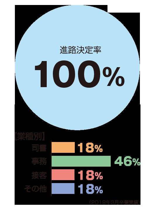進路決定率100%、業種別:司書18%、事務46%、接客18%、その他18%
