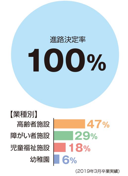 進路決定率100%、業種別:恒例者施設47%、障がい者施設29%、児童福祉施設18%、幼稚園6%