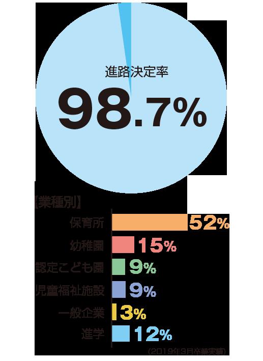 進路決定率98.7%、表種別:保育所52%、幼稚園15%、認定子ども園9%、児童福祉施設9%、一般企業3%、進学12%