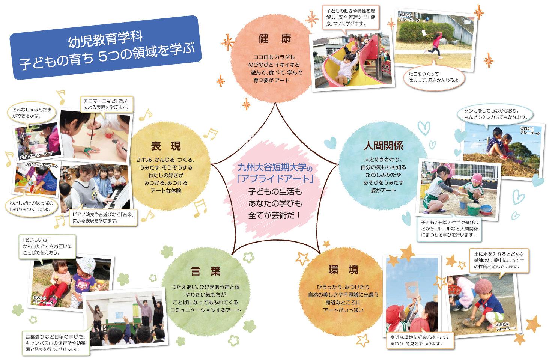 九州大谷短期大学のアプライドアート図(クリックで拡大PDF表示)