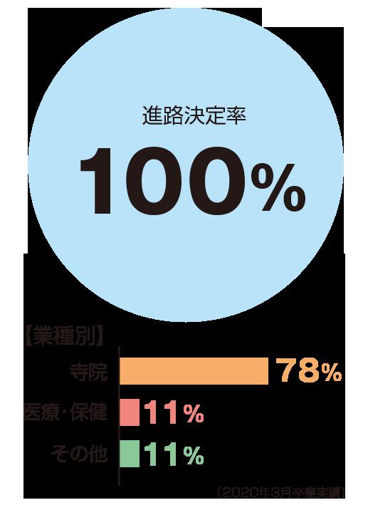 進路決定率100%、業種別:寺院78%、医療・保健11%、進学11%