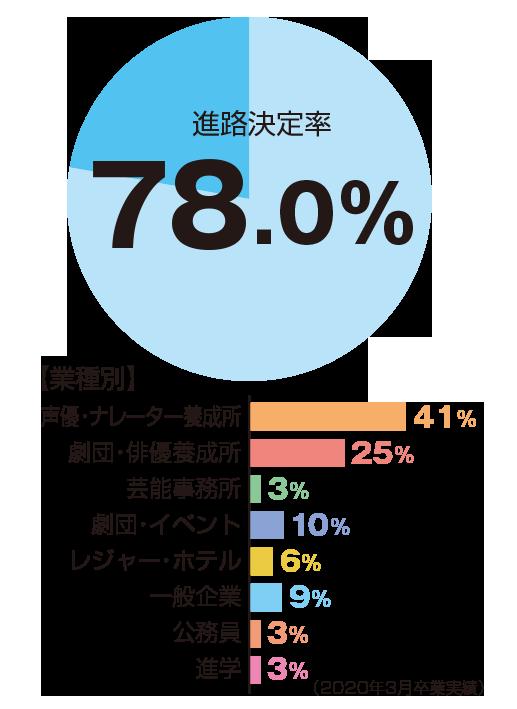 進路決定率78.0%、声優・ナレーター養成所41%、劇団俳優養成所25%、芸能事務所3%、劇団・イベント10%、レジャー・ホテル6%、一般企業9%、公務員3%、進学3%
