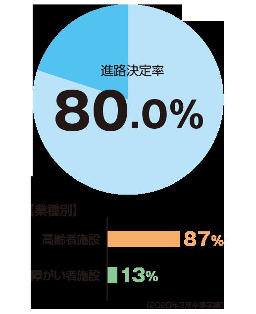 進路決定率80%、業種別:高齢者施設87%、障がい者施設13%