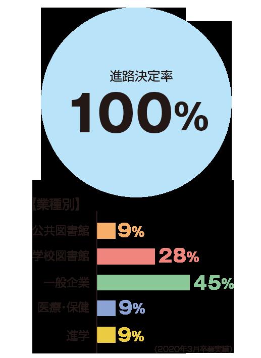 進路決定率100%、業種別:公共図書館9%、学校図書館28%、一般企業45%、医療・保健9%、進学9%
