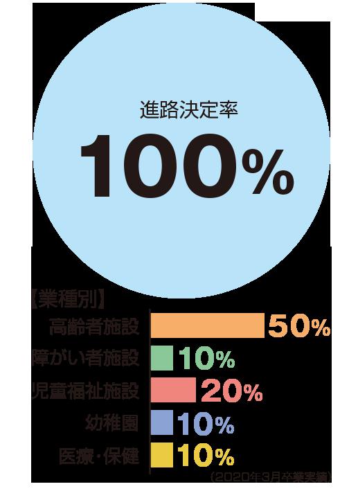 進路決定率100%、業種別:高齢者施設50%、障がい者施設10%、児童福祉施設20%、幼稚園10%、医療・保健10%