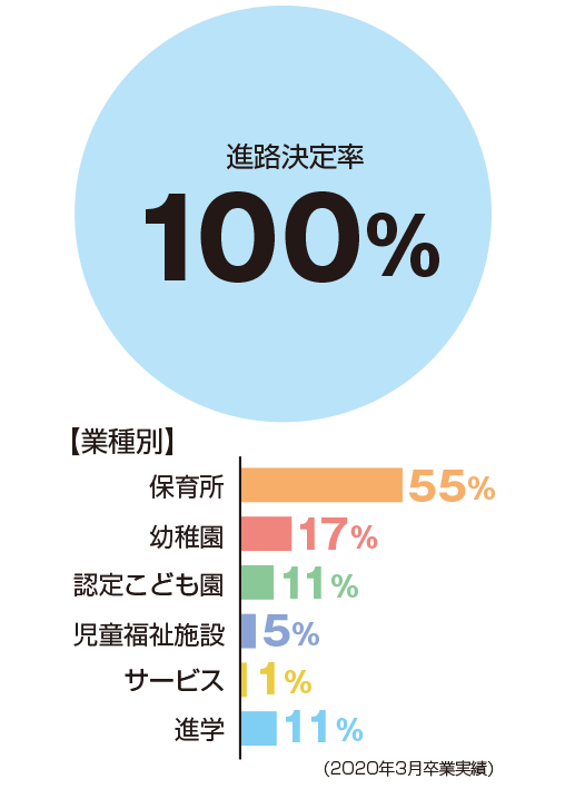 進路決定率100%、表種別:保育所55%、幼稚園17%、認定子ども園11%、児童福祉施設5%、サービス1%、進学11%